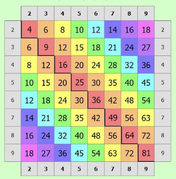 multiplication-table_x400